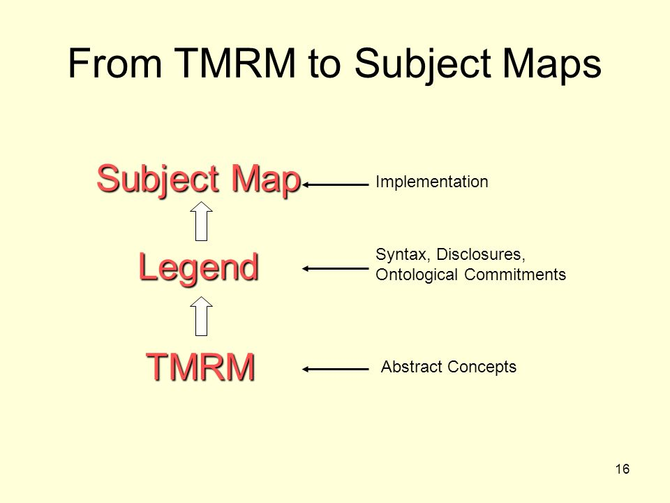 16 From TMRM to Subject Maps TMRM Legend Subject Map Abstract Concepts Syntax, Disclosures, Ontological Commitments Implementation
