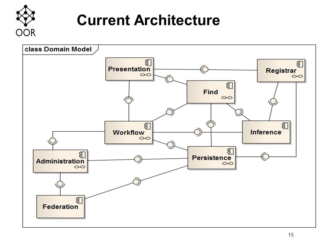 15 Current Architecture