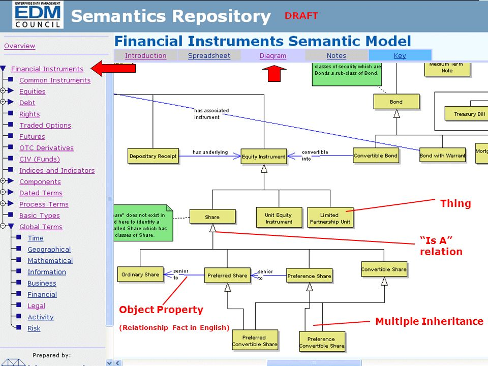 Emerging Ontology Work Product Showcase 8 Repository Tour 1: Overview Thing Is A relation Multiple Inheritance Object Property (Relationship Fact in English)