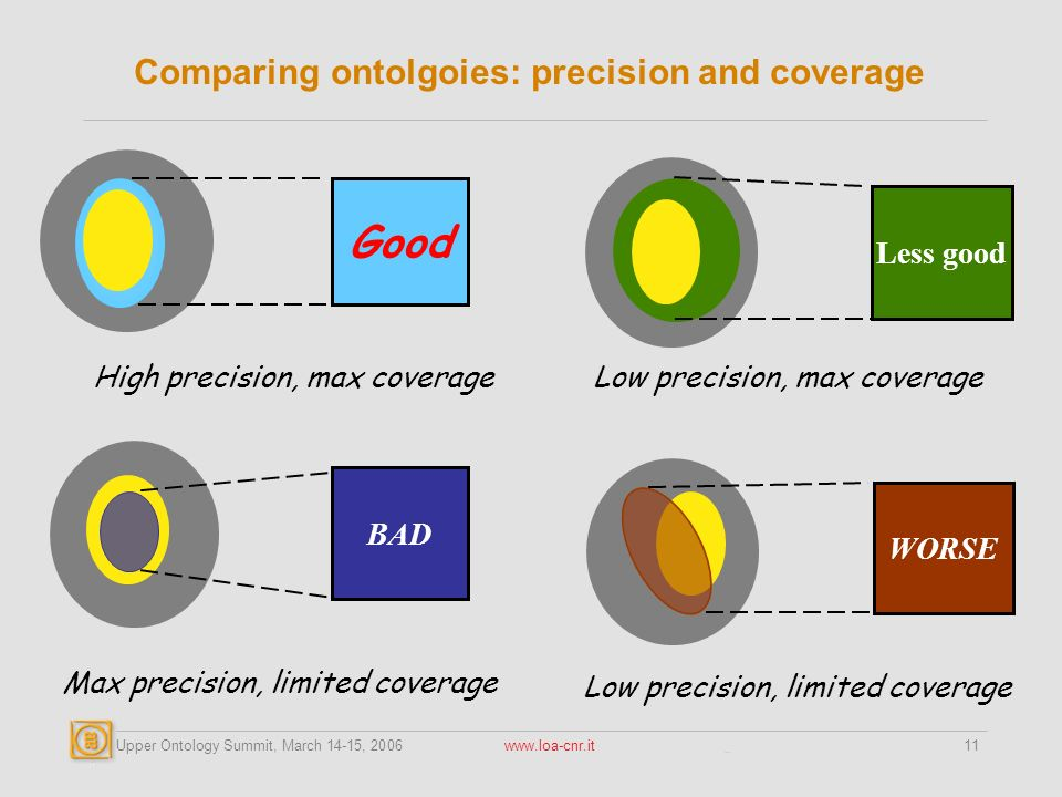 Upper Ontology Summit, March 14-15, 2006 www.loa-cnr.it11 Comparing ontolgoies: precision and coverage Low precision, max coverage Less good Low precision, limited coverage WORSE High precision, max coverage Good Max precision, limited coverage BAD