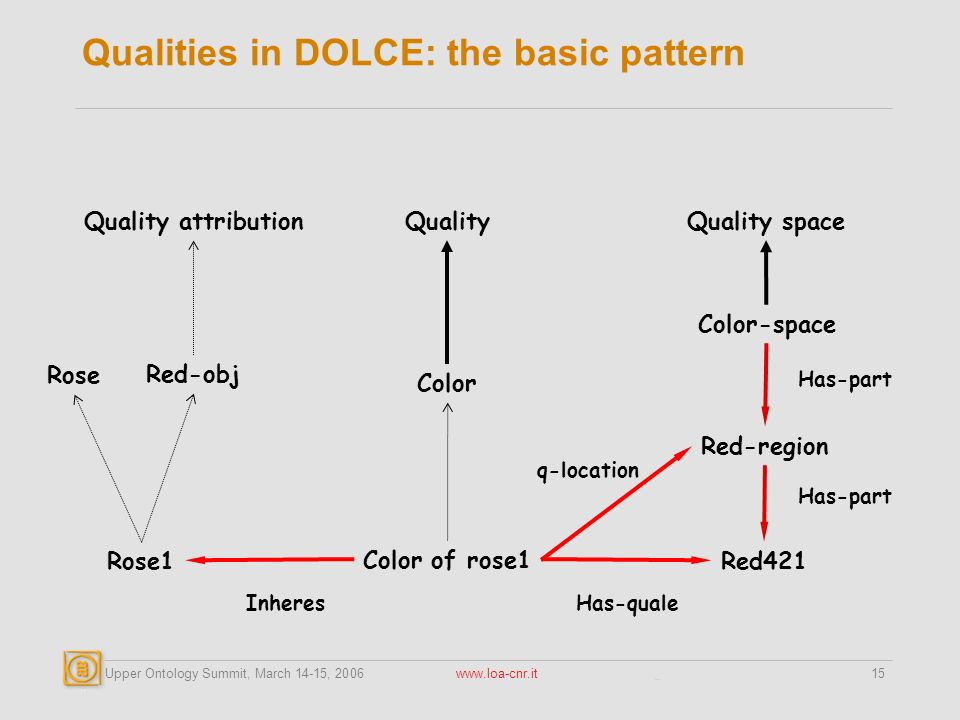Upper Ontology Summit, March 14-15, 2006 www.loa-cnr.it15 Qualities in DOLCE: the basic pattern Color of rose1 Red421Rose1 InheresHas-quale Rose Color Color-space Red-obj Quality Red-region Has-part Quality attributionQuality space q-location