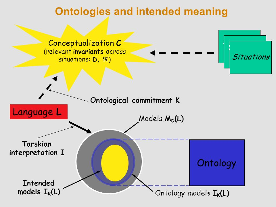 Ontology Ontologies and intended meaning Language L Conceptualization C (relevant invariants across situations: D, ) Intended models I K (L) State of affairs Situations Ontological commitment K Tarskian interpretation I Ontology models I K (L) Models M D (L)
