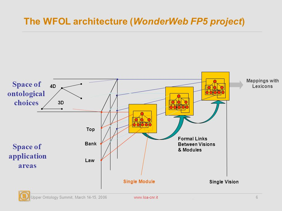 Upper Ontology Summit, March 14-15, 2006 www.loa-cnr.it6 The WFOL architecture (WonderWeb FP5 project) Top Bank Law 4D 3D Single Vision Single Module Formal Links Between Visions & Modules Space of ontological choices Space of application areas Mappings with Lexicons