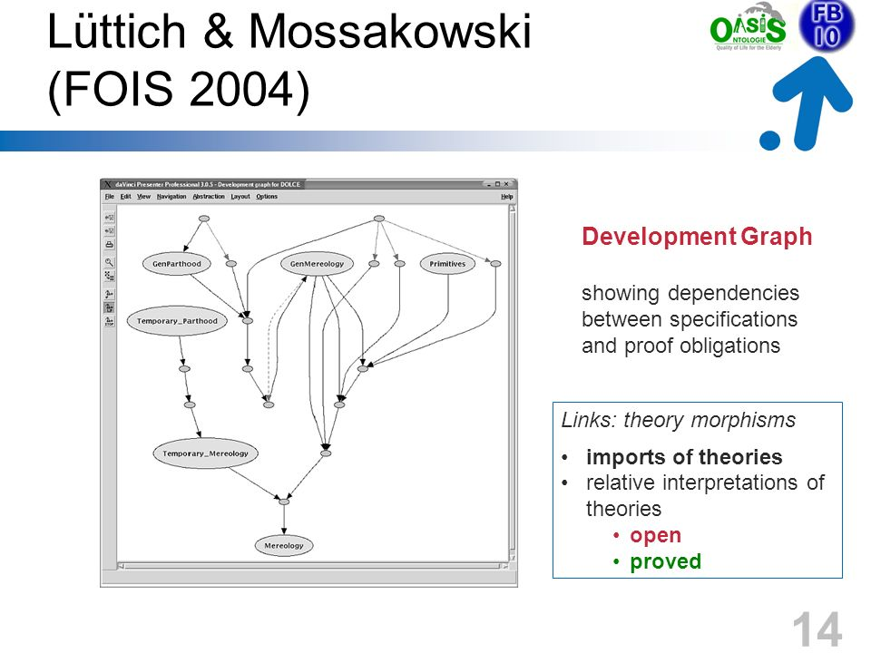 14 Lüttich & Mossakowski (FOIS 2004) Development Graph showing dependencies between specifications and proof obligations Links: theory morphisms impor