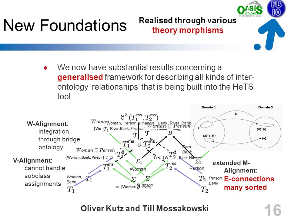 New Foundations We now have substantial results concerning a generalised framework for describing all kinds of inter- ontology relationships that is b