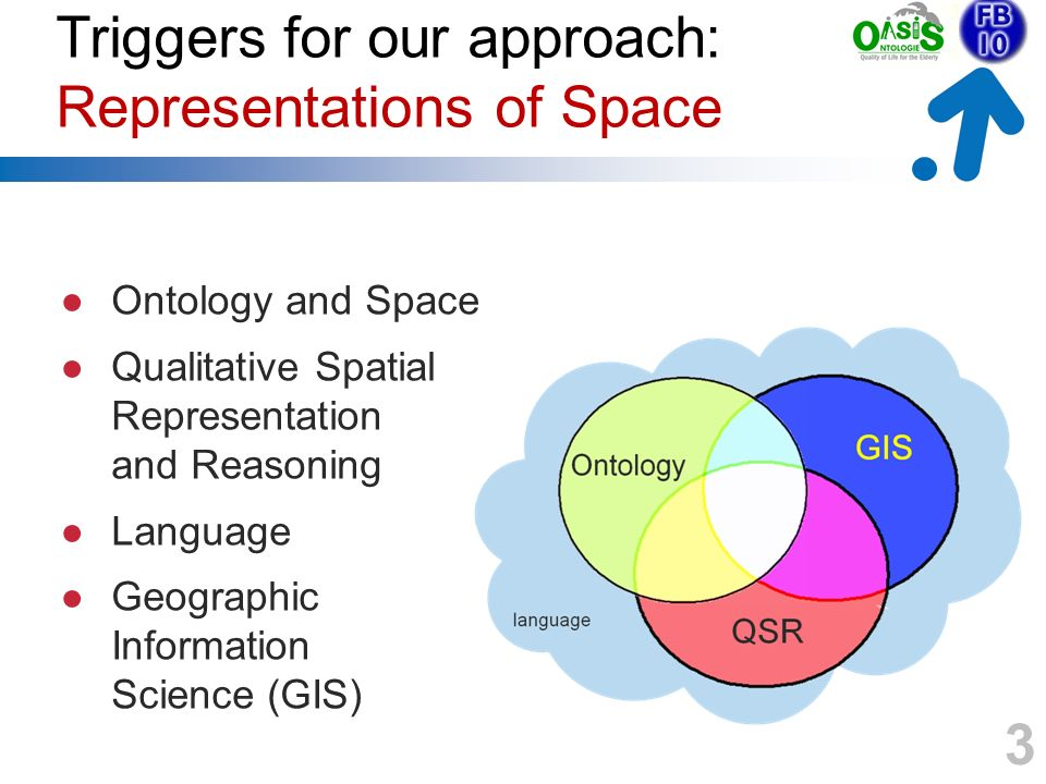 Triggers for our approach: Representations of Space Ontology and Space Qualitative Spatial Representation and Reasoning Language Geographic Information Science (GIS) 3