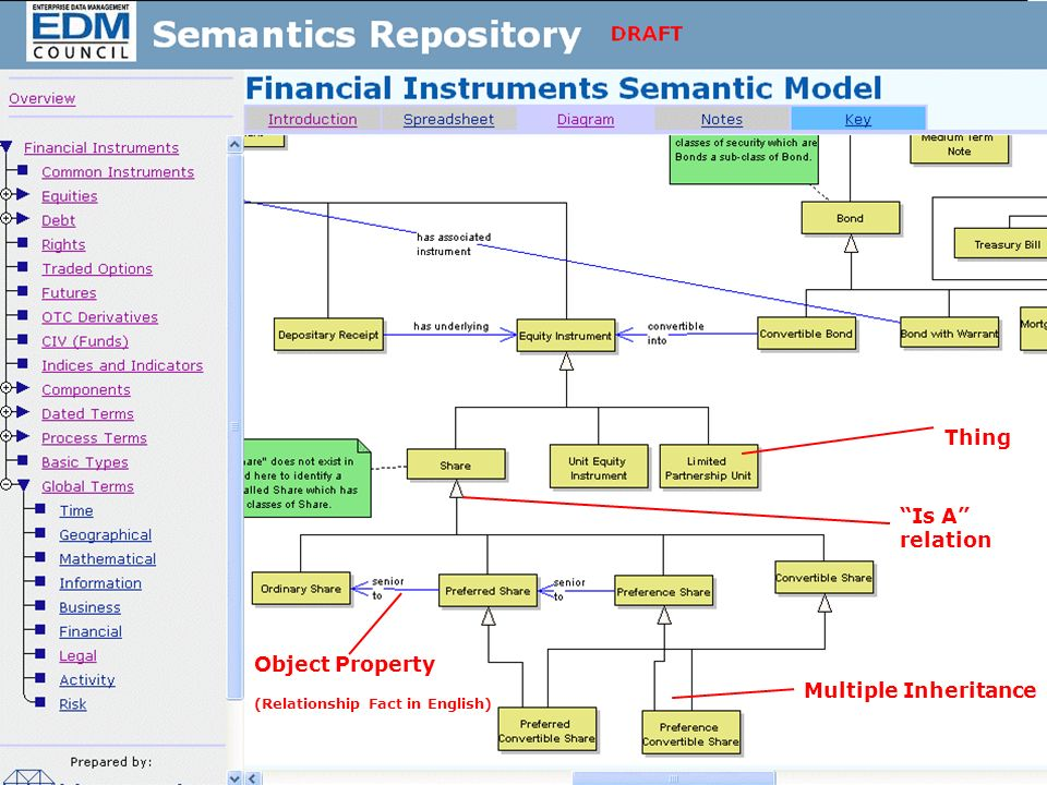 The EDM Council Semantics Repository 5 Sample screenshot Thing Is A relation Multiple Inheritance Object Property (Relationship Fact in English)