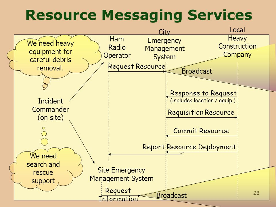 28 Resource Messaging Services We need heavy equipment for careful debris removal. City Emergency Management System Request Resource Broadcast Local H