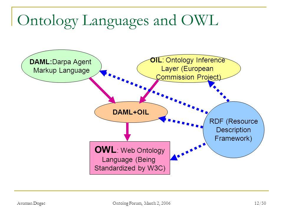 Asuman Dogac Ontolog Forum, March 2, 2006 12/50 Ontology Languages and OWL DAML:Darpa Agent Markup Language OIL: Ontology Inference Layer (European Co