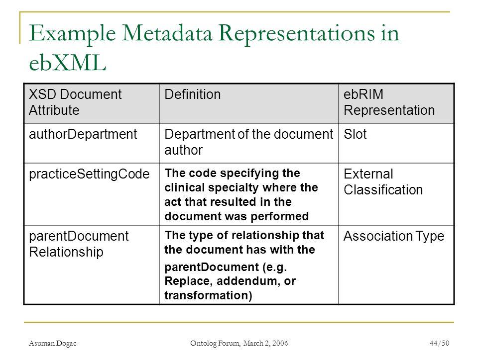 Asuman Dogac Ontolog Forum, March 2, 2006 44/50 Example Metadata Representations in ebXML XSD Document Attribute DefinitionebRIM Representation author