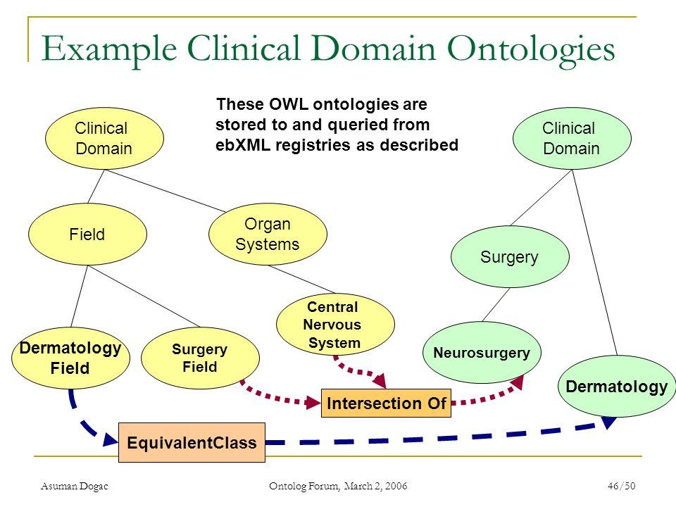 Asuman Dogac Ontolog Forum, March 2, 2006 46/50 Example Clinical Domain Ontologies Clinical Domain Field Surgery Field Dermatology Field Organ Systems