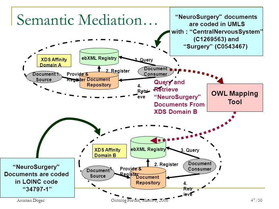 Asuman Dogac Ontolog Forum, March 2, 2006 47/50 Semantic Mediation… Document Repository ebXML Registry Document Source Document Consumer 1.Provide & R