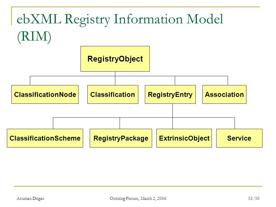 Asuman Dogac Ontolog Forum, March 2, 2006 53/50 ebXML Registry Information Model (RIM) RegistryObject ClassificationNodeClassification RegistryPackage