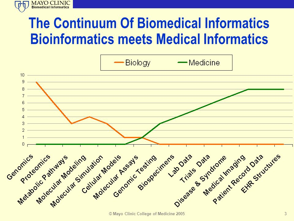 Biomedical Informatics © Mayo Clinic College of Medicine 20053 The Continuum Of Biomedical Informatics Bioinformatics meets Medical Informatics