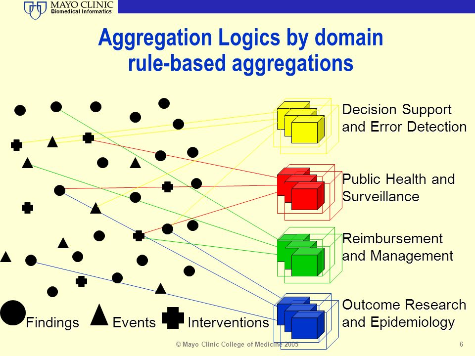 Biomedical Informatics © Mayo Clinic College of Medicine 20056 Aggregation Logics by domain rule-based aggregations Decision Support and Error Detection Public Health and Surveillance Reimbursement and Management Outcome Research and Epidemiology FindingsInterventionsEvents