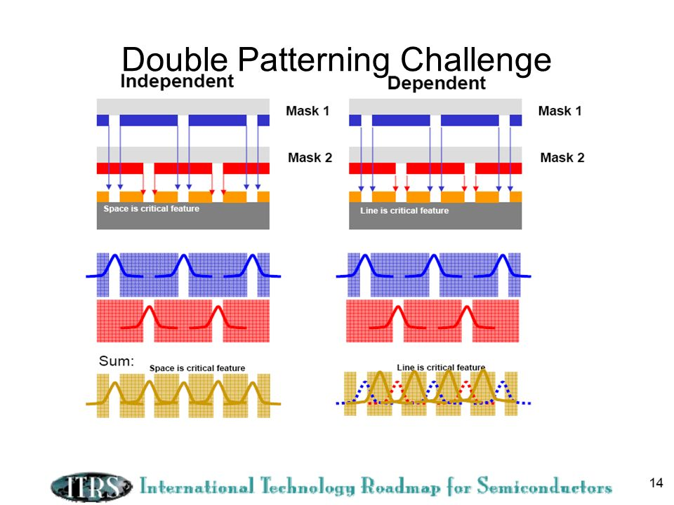 15 Double Patterning Challenge