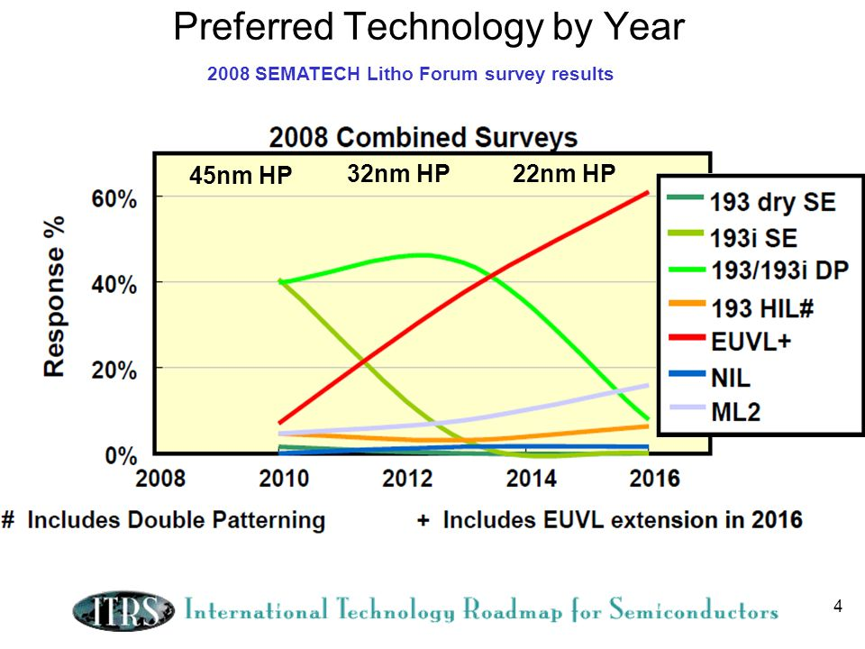 4 Preferred Technology by Year 2008 SEMATECH Litho Forum survey results 45nm HP 32nm HP 22nm HP