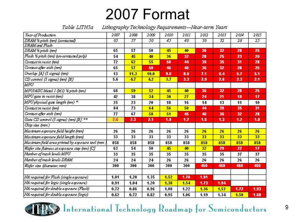 9 2007 Format