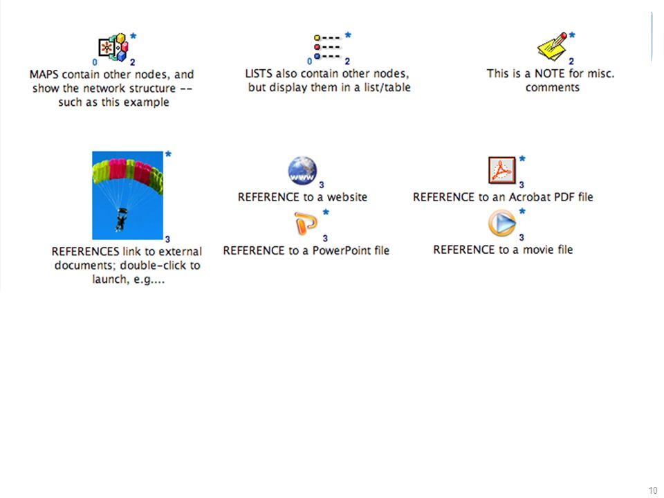 © Simon Buckingham Shum 9 Compendium: hypertext discourse mapping/conceptual modelling