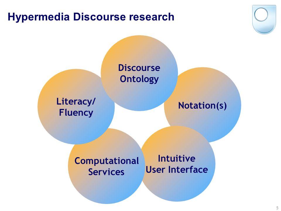 © Simon Buckingham Shum 5 Notation(s) Intuitive User Interface Computational Services Literacy/ Fluency Discourse Ontology Hypermedia Discourse research