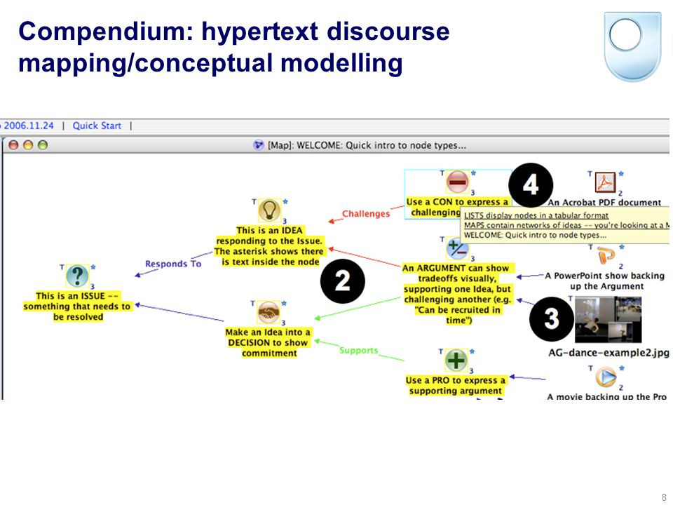 © Simon Buckingham Shum 8 Compendium: hypertext discourse mapping/conceptual modelling