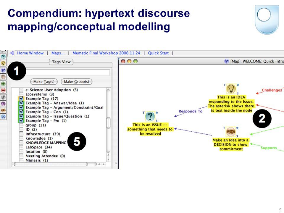 © Simon Buckingham Shum 39 If we model concepts in a literature as concept maps… (KMis ClaiMapper, built on Compendium)