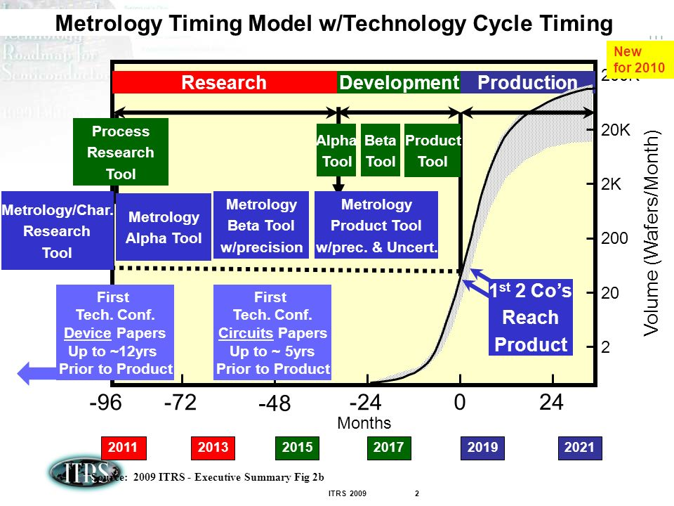 ITRS Metrology Timing Model w/Technology Cycle Timing Source: 2009 ITRS - Executive Summary Fig 2b Months Development Production Volume (Wafers/Month) K 20K 200K Research First Tech.