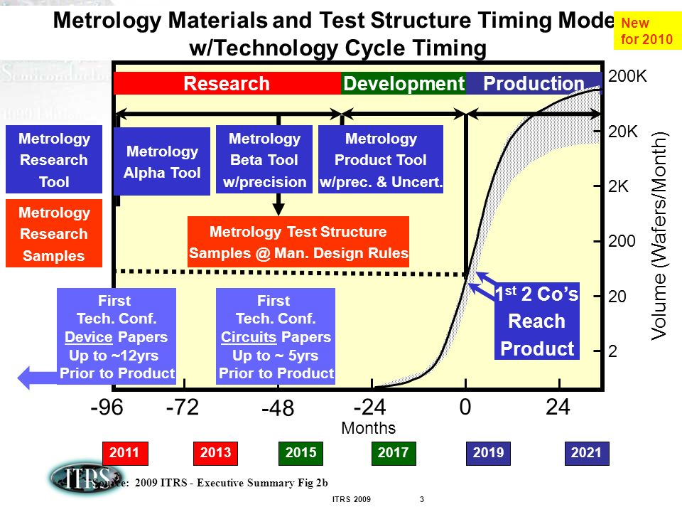 ITRS Metrology Materials and Test Structure Timing Model w/Technology Cycle Timing Source: 2009 ITRS - Executive Summary Fig 2b Months Development Production Volume (Wafers/Month) K 20K 200K Research First Tech.