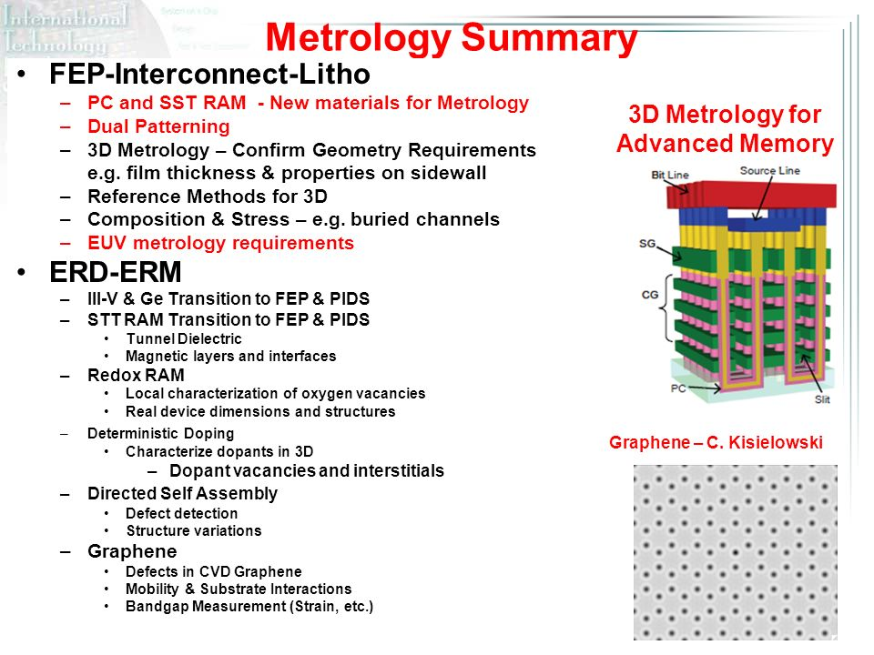 ITRS Metrology Summary FEP-Interconnect-Litho –PC and SST RAM - New materials for Metrology –Dual Patterning –3D Metrology – Confirm Geometry Requirements e.g.