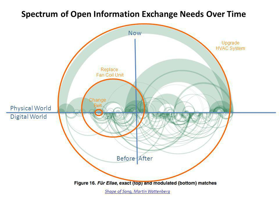 Spectrum of Open Information Exchange Needs Over Time Shape of Song, Martin Wattenberg Physical World Digital World Before After Now Change Belt Repla