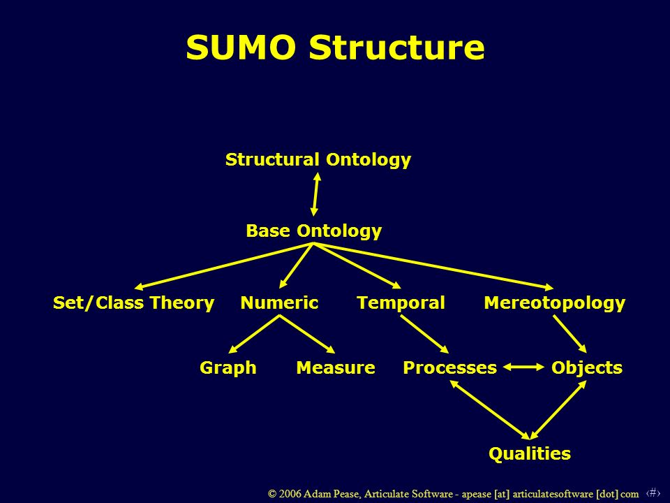 11 © 2006 Adam Pease, Articulate Software - apease [at] articulatesoftware [dot] com SUMO Structure Structural Ontology Base Ontology Set/Class TheoryNumericTemporal Mereotopology GraphMeasureProcessesObjects Qualities