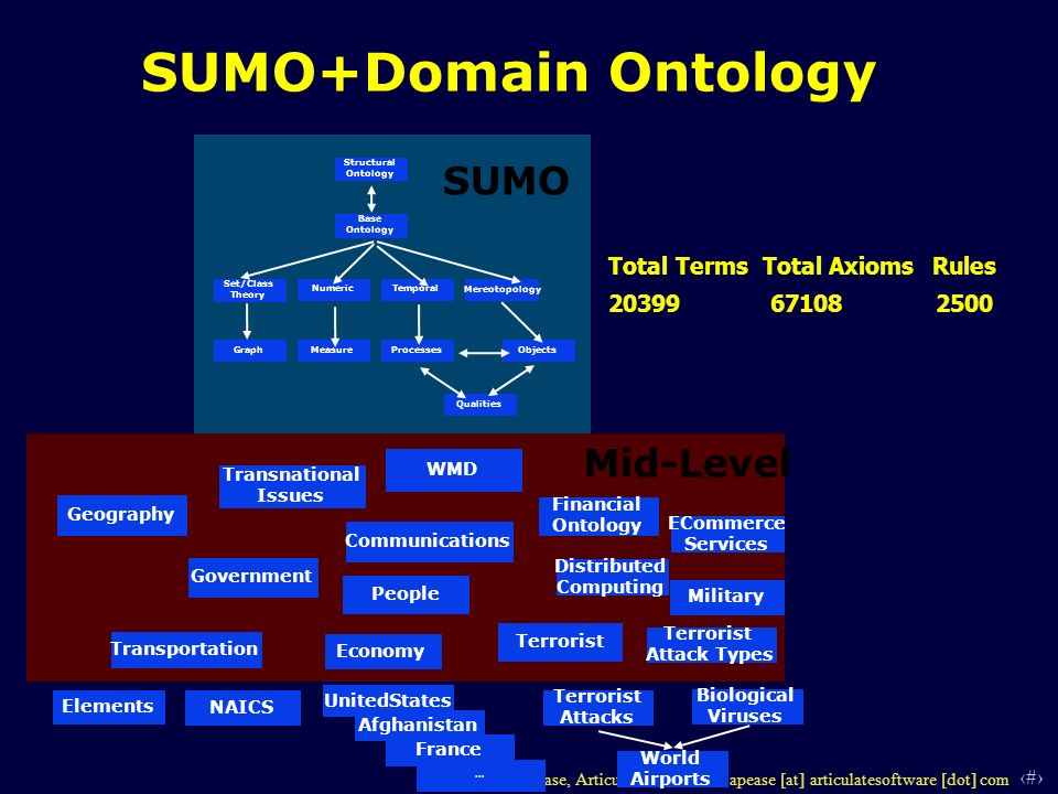 12 © 2006 Adam Pease, Articulate Software - apease [at] articulatesoftware [dot] com SUMO+Domain Ontology Structural Ontology Base Ontology Set/Class Theory NumericTemporal Mereotopology GraphMeasureProcessesObjects Qualities SUMO Mid-Level Military Geography Elements Terrorist Attack Types Communications People Transnational Issues Financial Ontology Terrorist EconomyNAICS Terrorist Attacks … France Afghanistan UnitedStates Distributed Computing Biological Viruses WMD ECommerce Services Government Transportation World Airports Total Terms Total Axioms Rules 20399 67108 2500