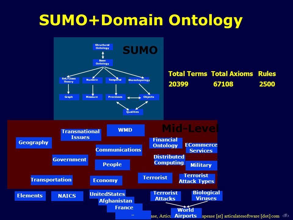 12 © 2006 Adam Pease, Articulate Software - apease [at] articulatesoftware [dot] com SUMO+Domain Ontology Structural Ontology Base Ontology Set/Class