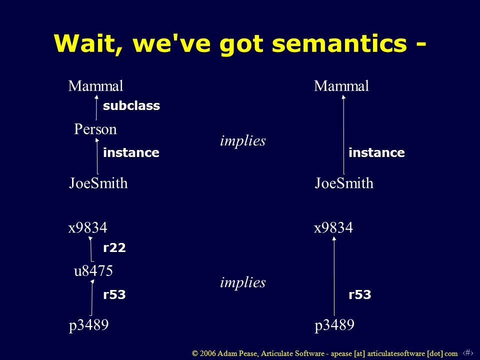 5 © 2006 Adam Pease, Articulate Software - apease [at] articulatesoftware [dot] com Wait, we've got semantics - Person Mammal JoeSmith instance subcla