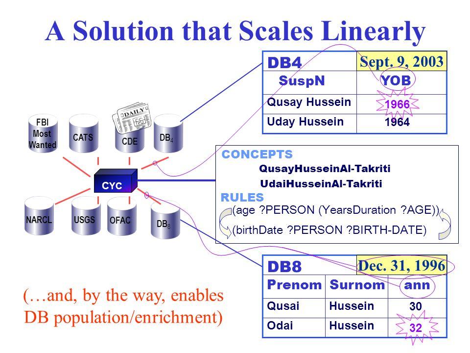 you! HAL C YC QusayHusseinAl-Takriti UdaiHusseinAl-Takriti (age ?PERSON (YearsDuration ?AGE)) (birthDate ?PERSON ?BIRTH-DATE) RULES CONCEPTS DB4 YOB Q