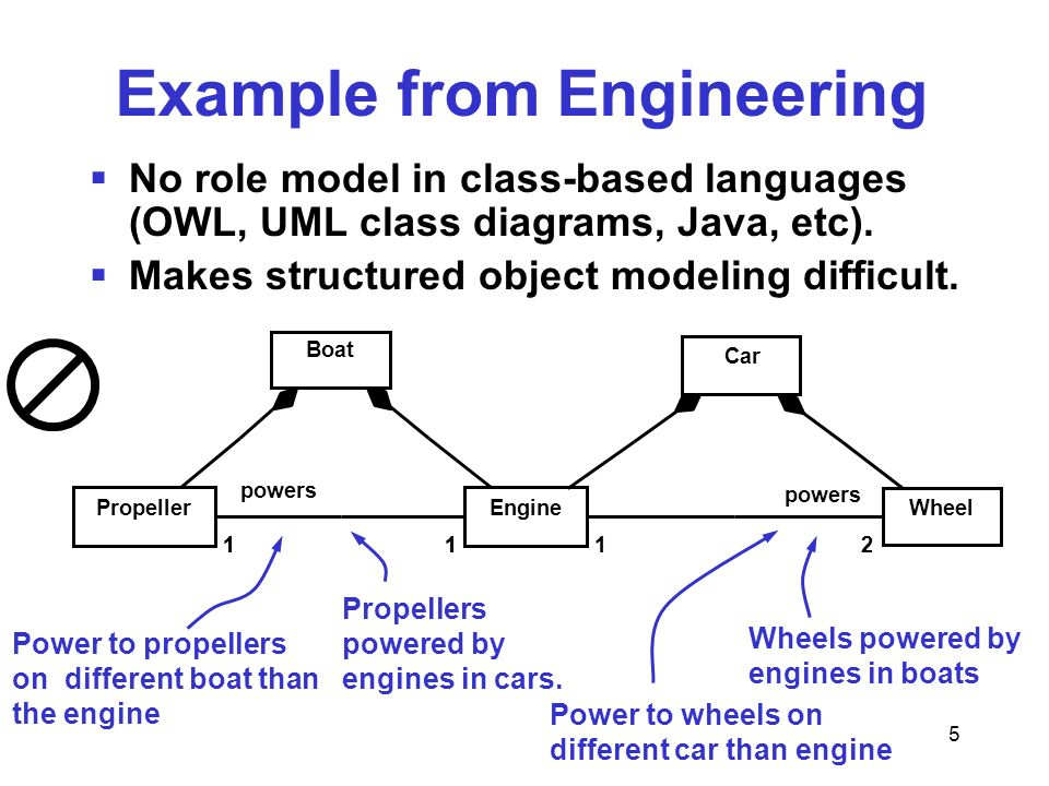 5 Power to wheels on different car than engine Example from Engineering No role model in class-based languages (OWL, UML class diagrams, Java, etc).