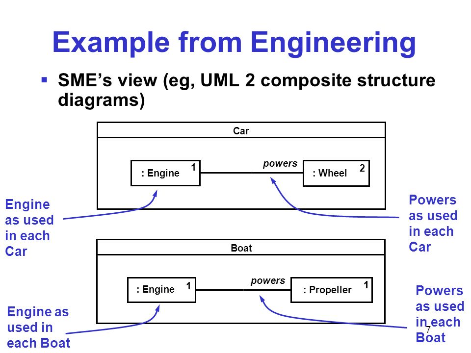 7 Example from Engineering SMEs view (eg, UML 2 composite structure diagrams) Boat : Engine : Propeller 11 1 powers Car : Engine: Wheel 1 2 powers Eng