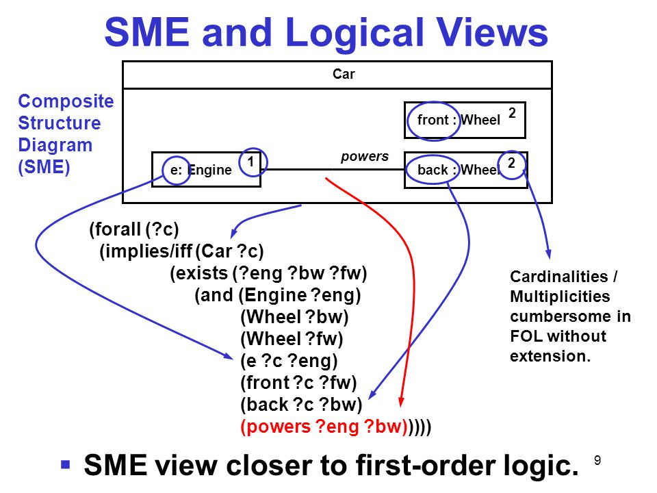 9 SME and Logical Views Car e: Engine 1 powers back : Wheel 2 front : Wheel 2 Composite Structure Diagram (SME) (forall (?c) (implies/iff (Car ?c) (ex