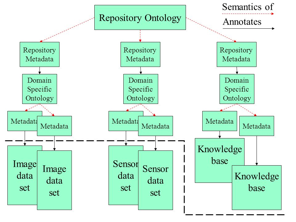 Annotates Image data set Image data set Sensor data set Sensor data set Knowledge base Knowledge base Metadata Domain Specific Ontology Domain Specific Ontology Domain Specific Ontology Repository Metadata Repository Metadata Repository Metadata Repository Ontology Semantics of