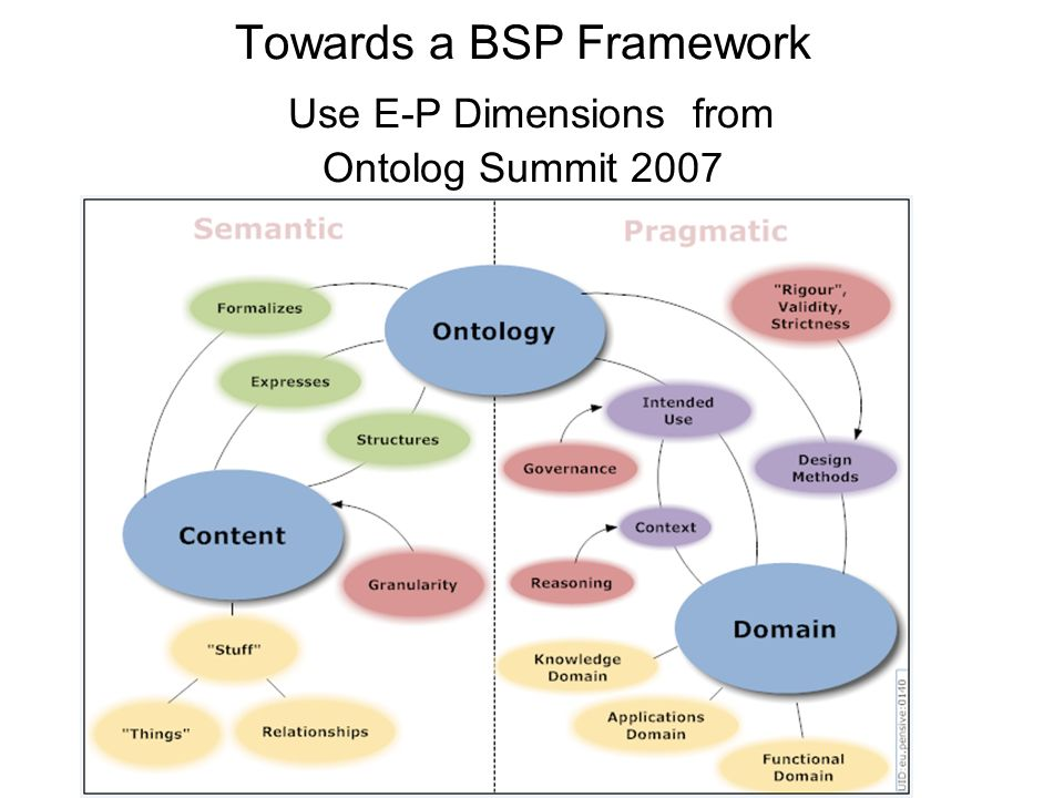 Towards a BSP Framework Use E-P Dimensions from Ontolog Summit 2007