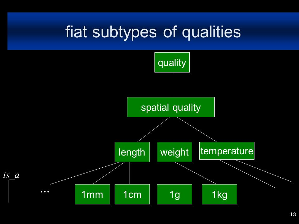 18 fiat subtypes of qualities spatial quality lengthweight temperature is_a 1mm1cm1g1kg … quality