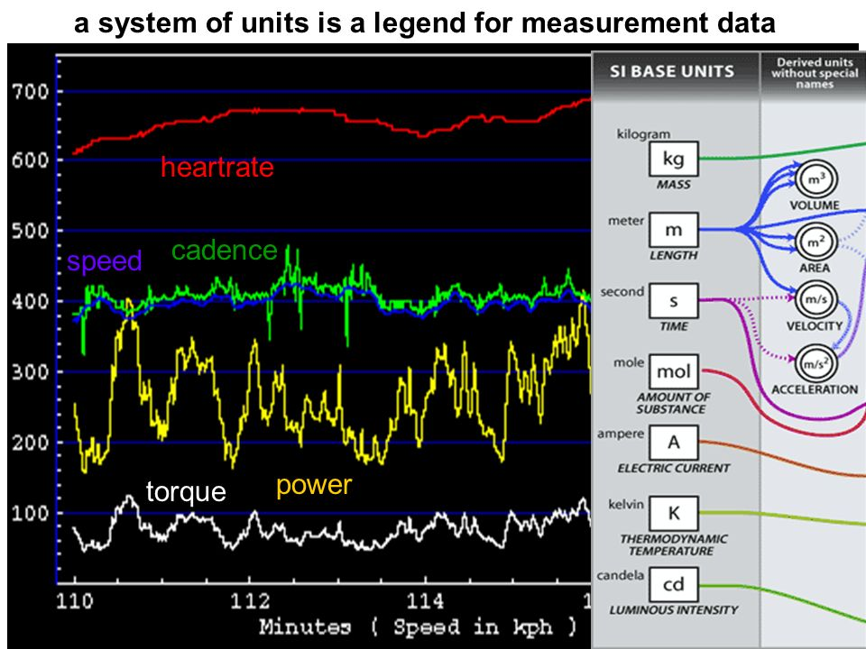 http://ontologist.com 23 a system of units is a legend for measurement data heartrate cadence speed torque power