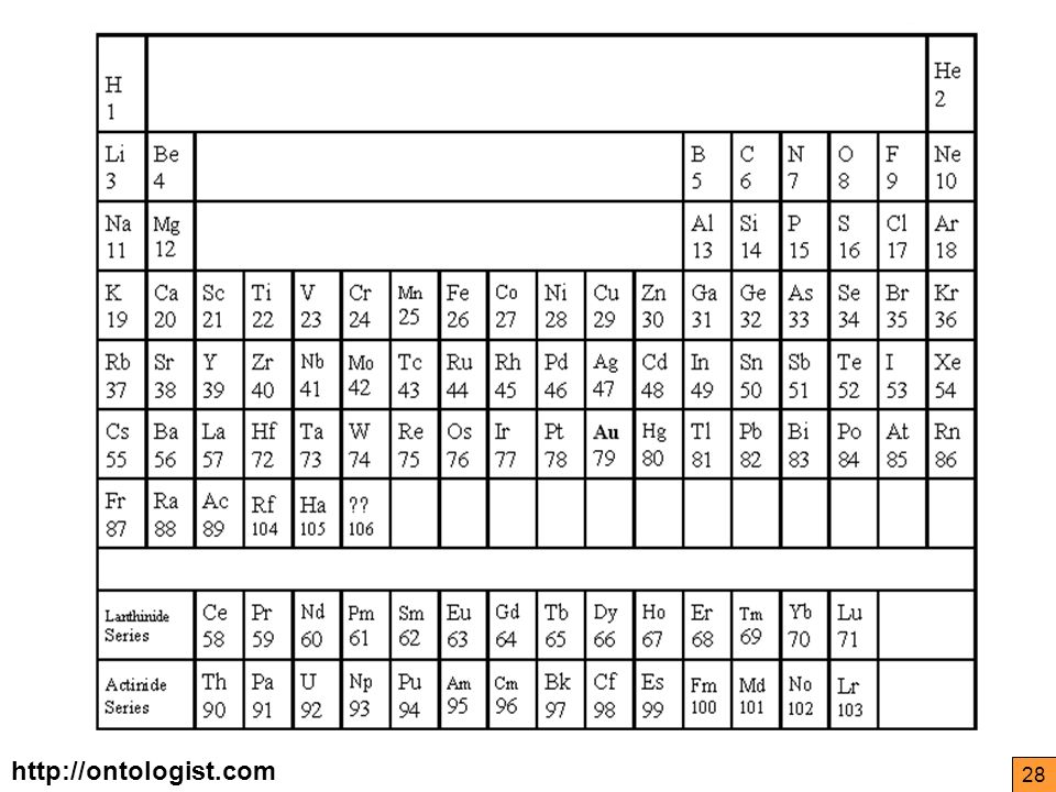 http://ontologist.com 28 Periodic Table