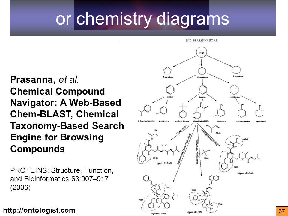 http://ontologist.com 37 or chemistry diagrams Prasanna, et al.