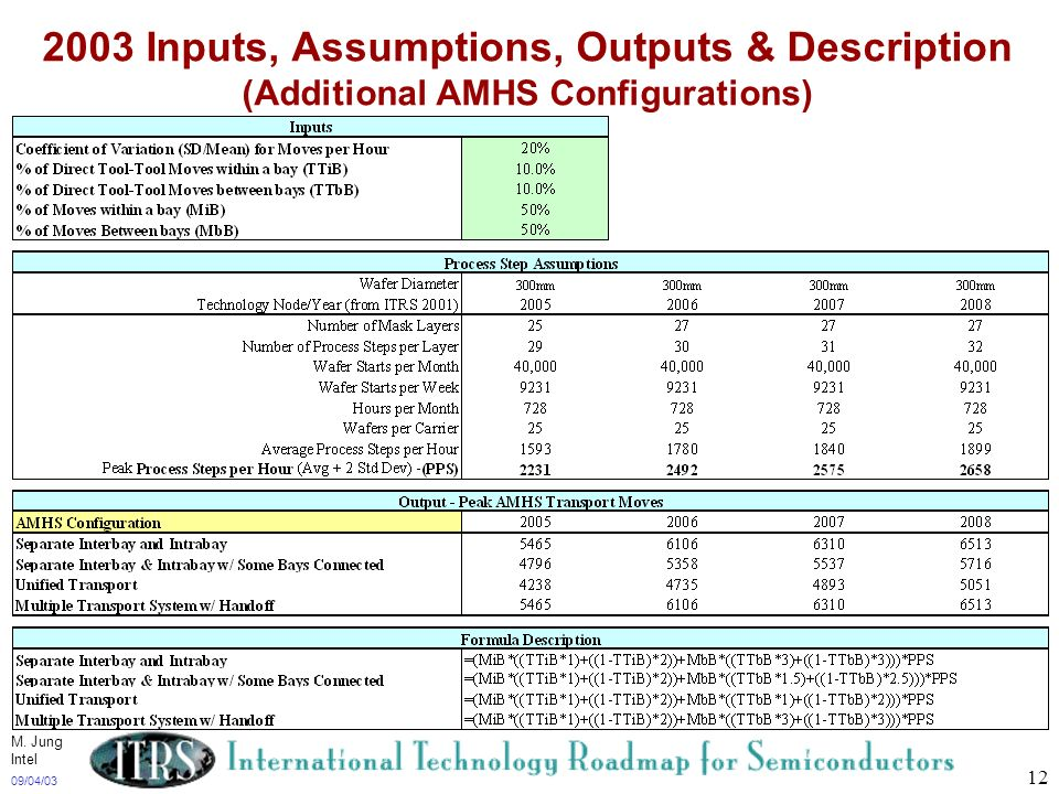 09/04/03 12 2003 Inputs, Assumptions, Outputs & Description (Additional AMHS Configurations) M. Jung Intel