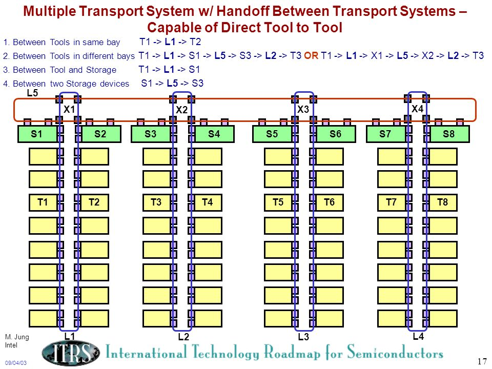 09/04/03 17 Multiple Transport System w/ Handoff Between Transport Systems – Capable of Direct Tool to Tool 1. Between Tools in same bay T1 -> L1 -> T