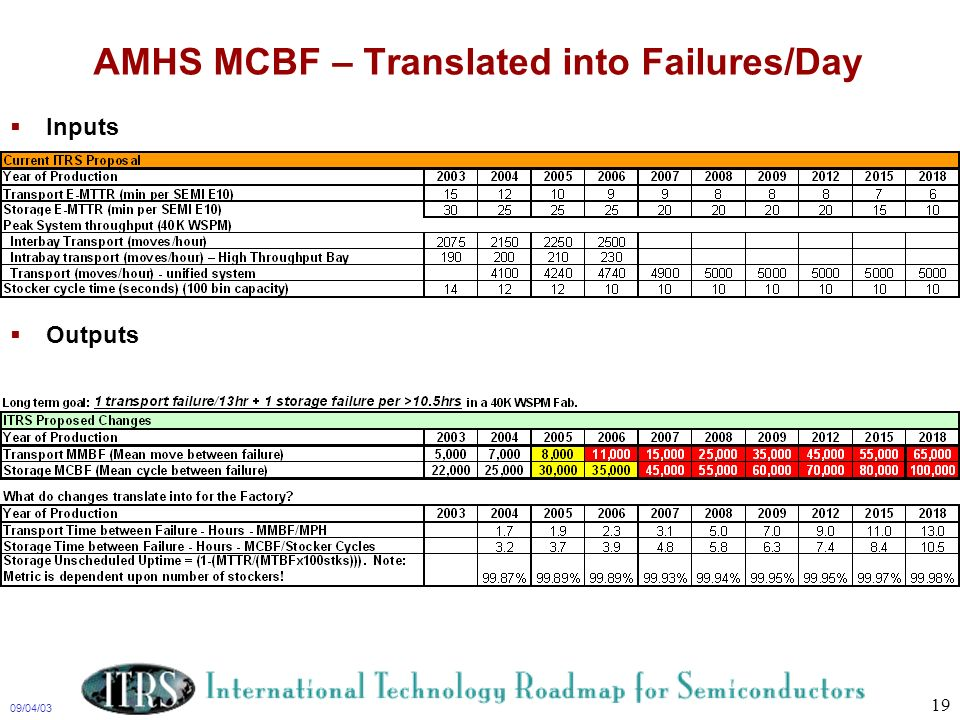 09/04/03 19 AMHS MCBF – Translated into Failures/Day Inputs Outputs