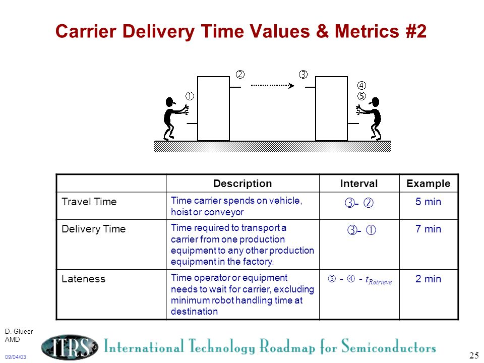 09/04/03 25 Carrier Delivery Time Values & Metrics #2 DescriptionIntervalExample Travel Time Time carrier spends on vehicle, hoist or conveyor - 5 min