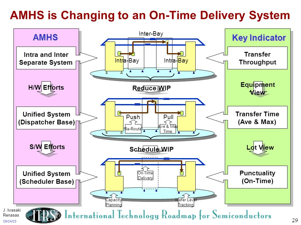09/04/03 29 AMHS is Changing to an On-Time Delivery System Intra and Inter Separate System Unified System (Dispatcher Base) Unified System (Scheduler