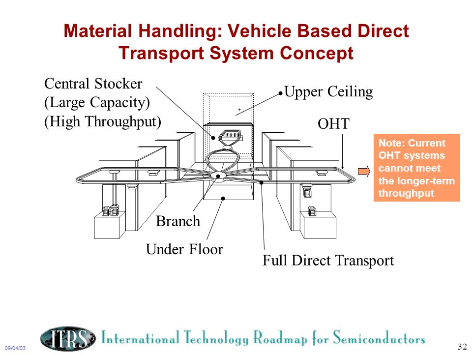 09/04/03 32 Material Handling: Vehicle Based Direct Transport System Concept Under Floor Full Direct Transport Central Stocker (Large Capacity) (High